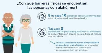 Solo dos de cada diez hogares de enfermos de Alzheimer disponen de accesos adaptados