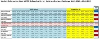 """""""Los datos sitúan a Catalunya en una de las últimas CCAA en atención a la dependencia"""""""