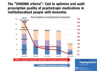 Dos tercios de los psicofármacos prescritos a personas mayores con demencia pueden evitarse