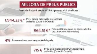 La Generalitat publica el Decreto Ley de incremento de las tarifas públicas en Cataluña