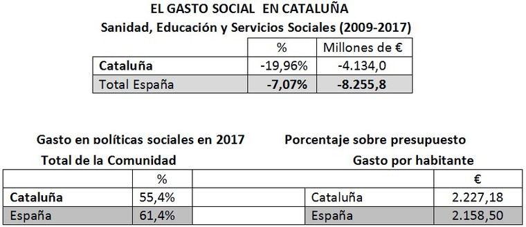 Cataluña es la comunidad autónoma con mayor lista de espera de personas en situación de dependencia