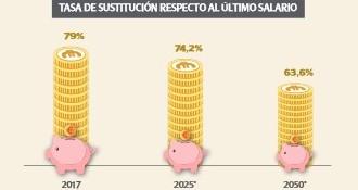Incentivar los planes de pensiones de empresa mejoraría el PIB un 8,5%