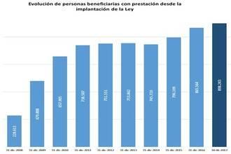 9.209 personas se sumaron en junio al Sistema para la Autonomía y Atención a la Dependencia
